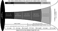 Adi Da Diagram of Consciousness Reality