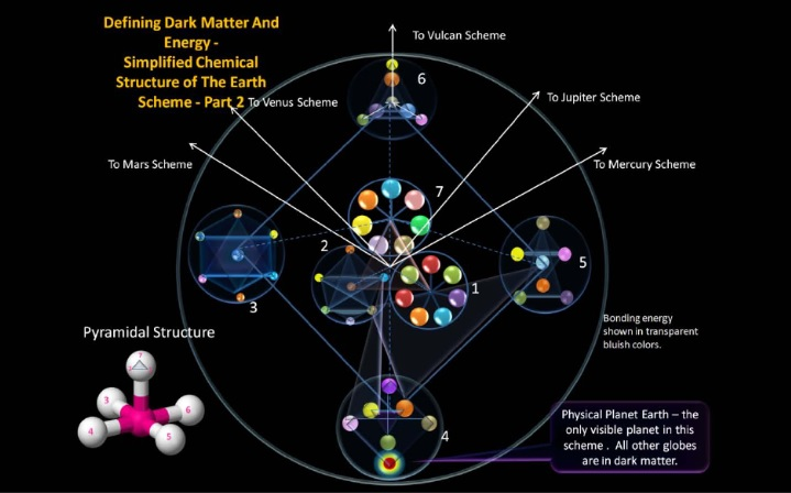Defining Dark Matter and Energy - Simplified Chemical Structure of the Earth