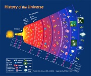 Universe Evolution - from nonduality to duality